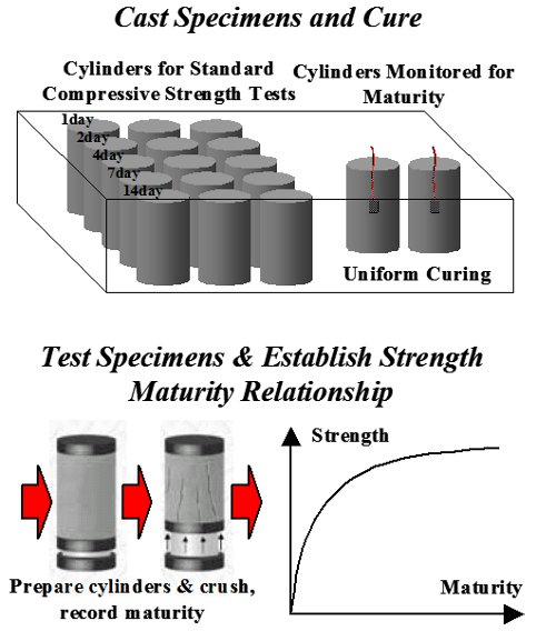 maturity of concrete definition