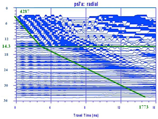 Parallel Seismic data shown in the IX software showing the length of a buried pile
