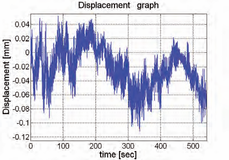 IBIS-Displacement Graph