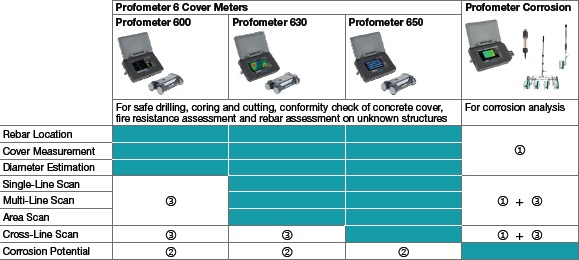 Profometer-Comparison