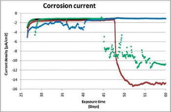 corrosion-current-graph