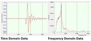Time domain and frequency domain data