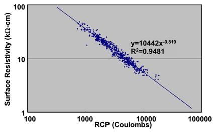 Concrete Resistivity Meter | PCTE